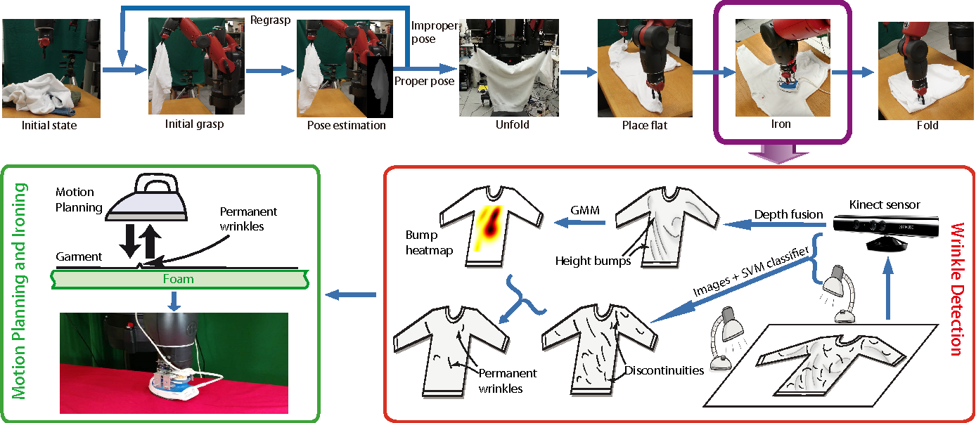 Figure 2 for Multi-Sensor Surface Analysis for Robotic Ironing