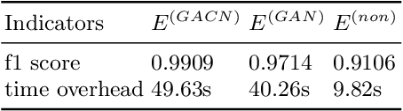 Figure 2 for SFE-GACN: A Novel Unknown Attack Detection Method Using Intra Categories Generation in Embedding Space