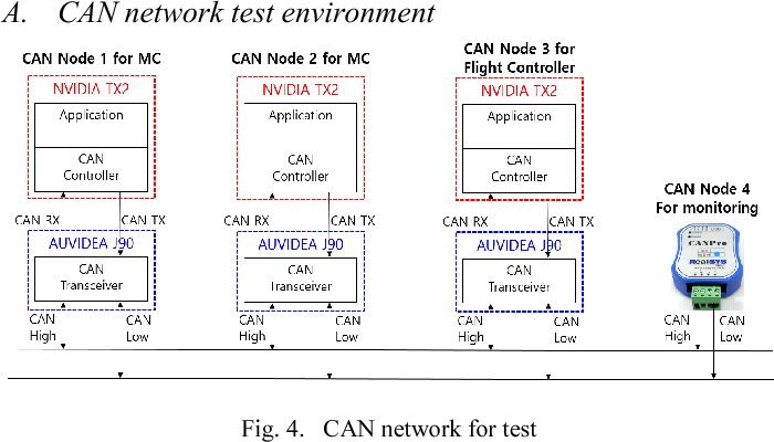 How to build Controller Area Network Communication Test