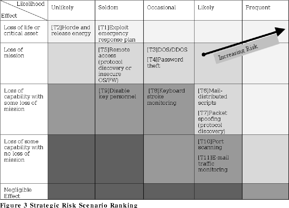 PDF] Analysis of Interdependencies and Risk in Oil & Gas