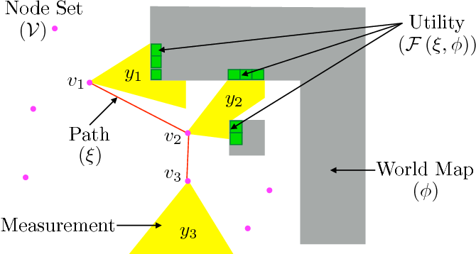 Figure 1 for Adaptive Information Gathering via Imitation Learning