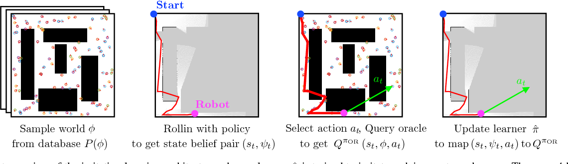 Figure 2 for Adaptive Information Gathering via Imitation Learning