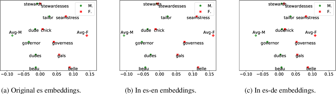 Figure 1 for Gender Bias in Multilingual Embeddings and Cross-Lingual Transfer