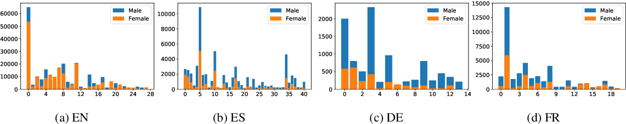 Figure 4 for Gender Bias in Multilingual Embeddings and Cross-Lingual Transfer