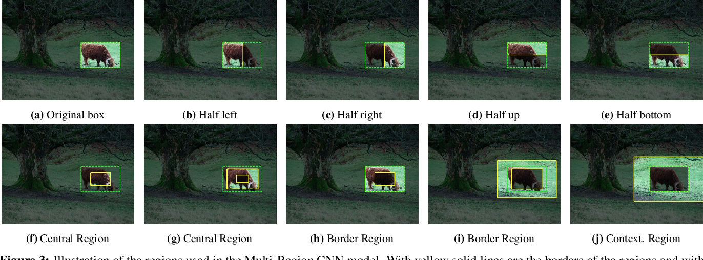 Figure 4 for Object detection via a multi-region & semantic segmentation-aware CNN model