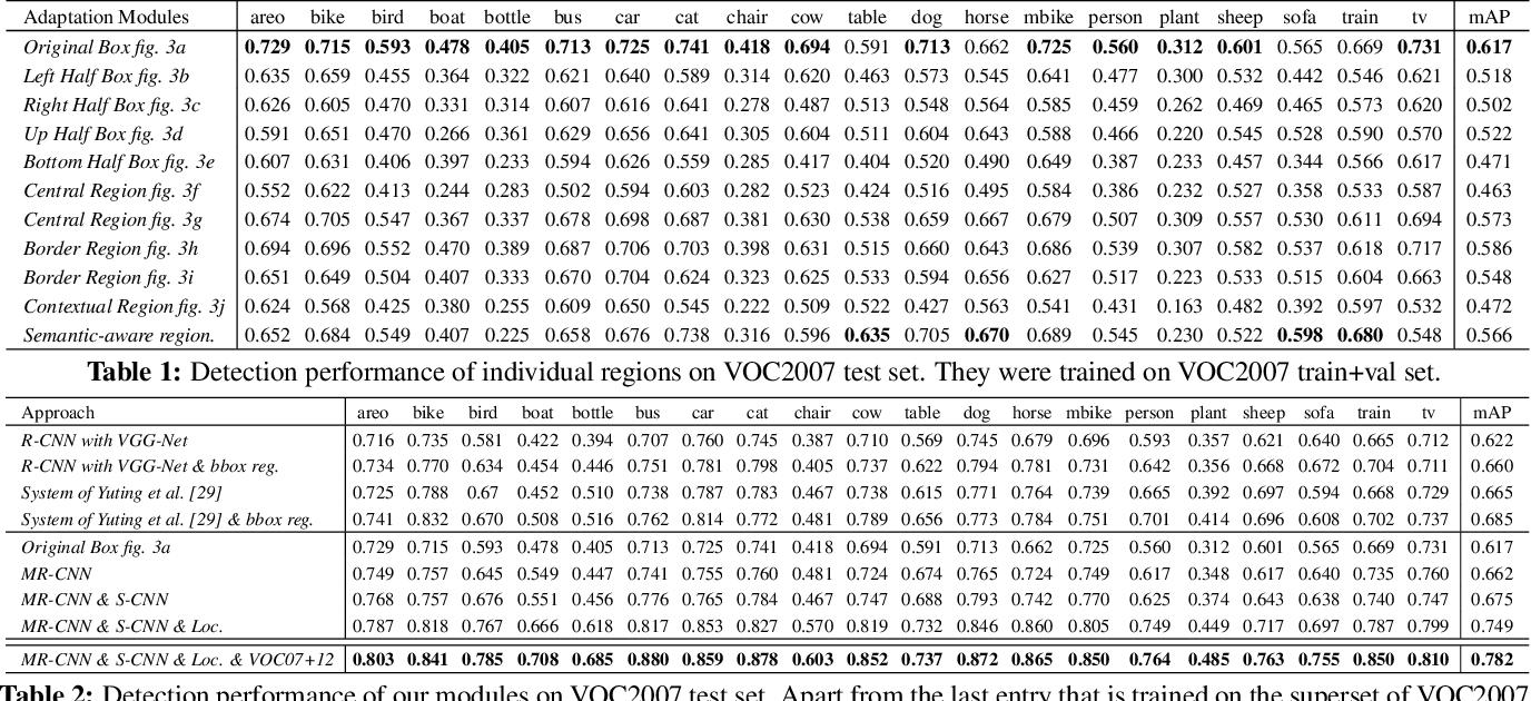 Figure 2 for Object detection via a multi-region & semantic segmentation-aware CNN model