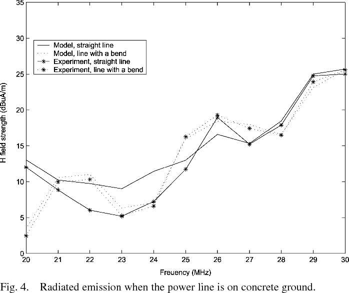 Fig. 4. Radiated emission when the power line is on concrete ground.