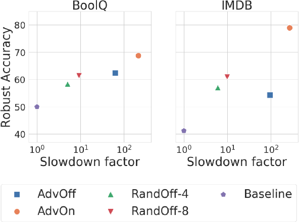 Figure 1 for Achieving Model Robustness through Discrete Adversarial Training