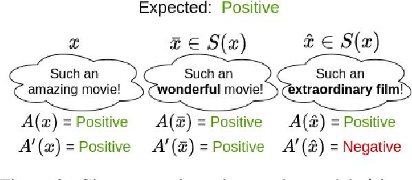 Figure 3 for Achieving Model Robustness through Discrete Adversarial Training