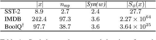 Figure 2 for Achieving Model Robustness through Discrete Adversarial Training