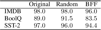 Figure 4 for Achieving Model Robustness through Discrete Adversarial Training