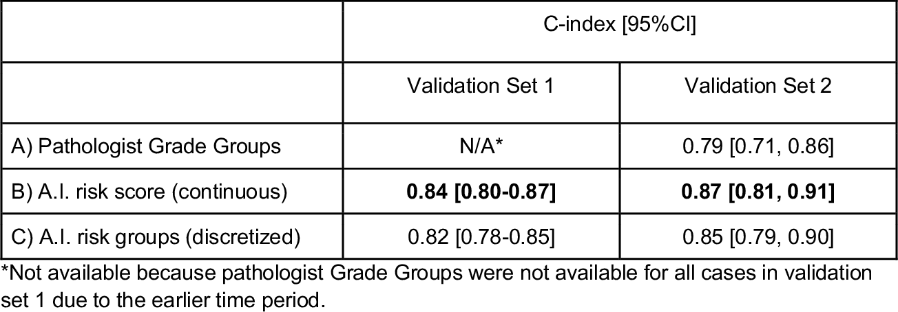Figure 4 for Predicting Prostate Cancer-Specific Mortality with A.I.-based Gleason Grading