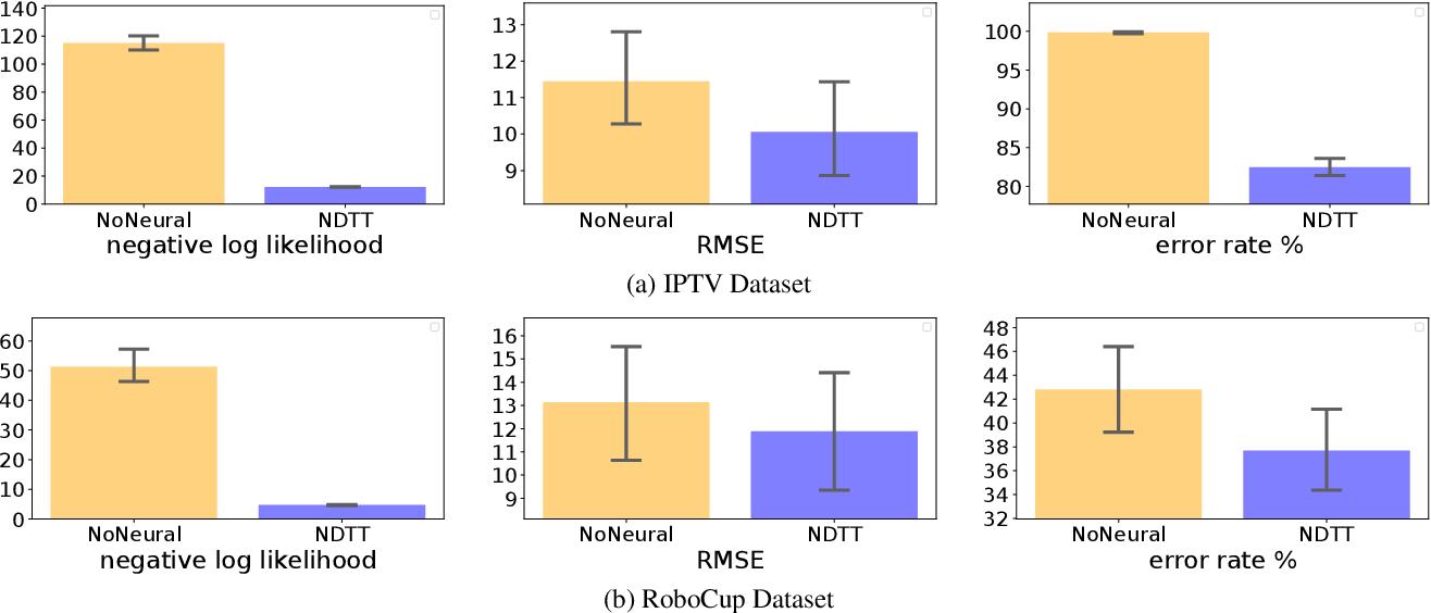 Figure 4 for Neural Datalog Through Time: Informed Temporal Modeling via Logical Specification