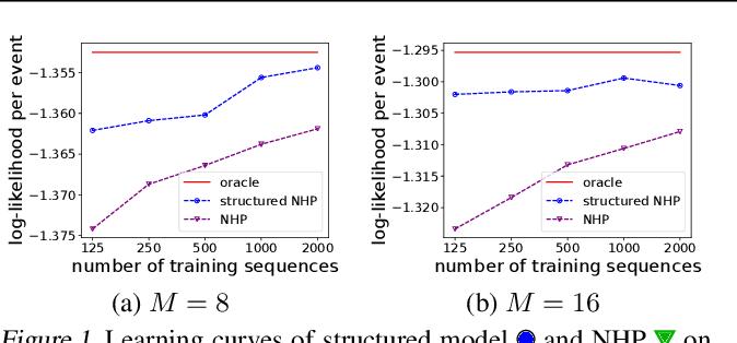 Figure 1 for Neural Datalog Through Time: Informed Temporal Modeling via Logical Specification