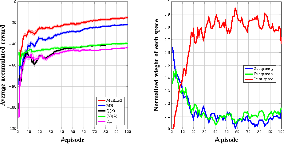 Figure 4 for Exploiting generalization in the subspaces for faster model-based learning