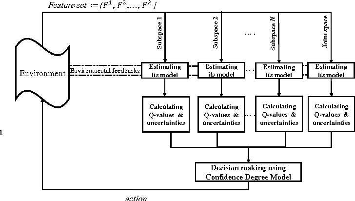 Figure 2 for Exploiting generalization in the subspaces for faster model-based learning