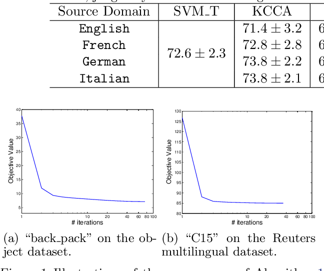 Figure 2 for Learning with Augmented Features for Heterogeneous Domain Adaptation
