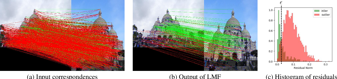 Figure 3 for Learnable Motion Coherence for Correspondence Pruning