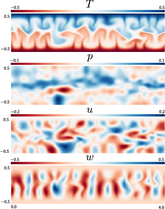 Figure 3 for MeshfreeFlowNet: A Physics-Constrained Deep Continuous Space-Time Super-Resolution Framework
