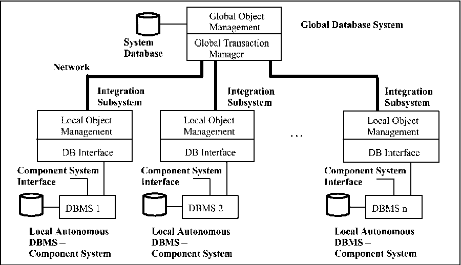 Application specific transaction management in multidatabase systems application specific transaction management in multidatabase systems semantic scholar ccuart Images