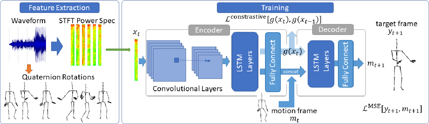Figure 1 for Weakly Supervised Deep Recurrent Neural Networks for Basic Dance Step Generation