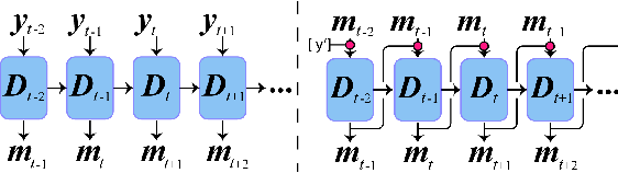 Figure 2 for Weakly Supervised Deep Recurrent Neural Networks for Basic Dance Step Generation