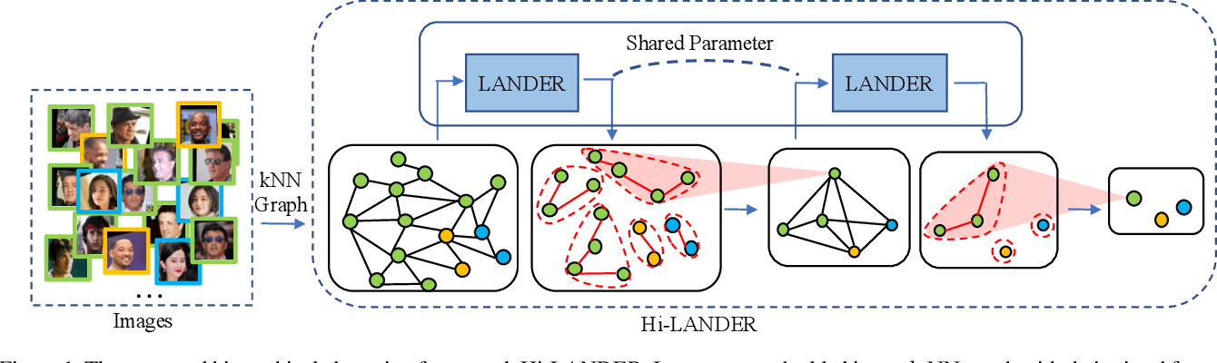 Figure 1 for Learning Hierarchical Graph Neural Networks for Image Clustering