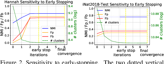 Figure 4 for Learning Hierarchical Graph Neural Networks for Image Clustering