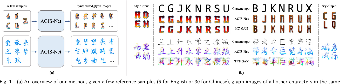 Figure 1 for Artistic Glyph Image Synthesis via One-Stage Few-Shot Learning