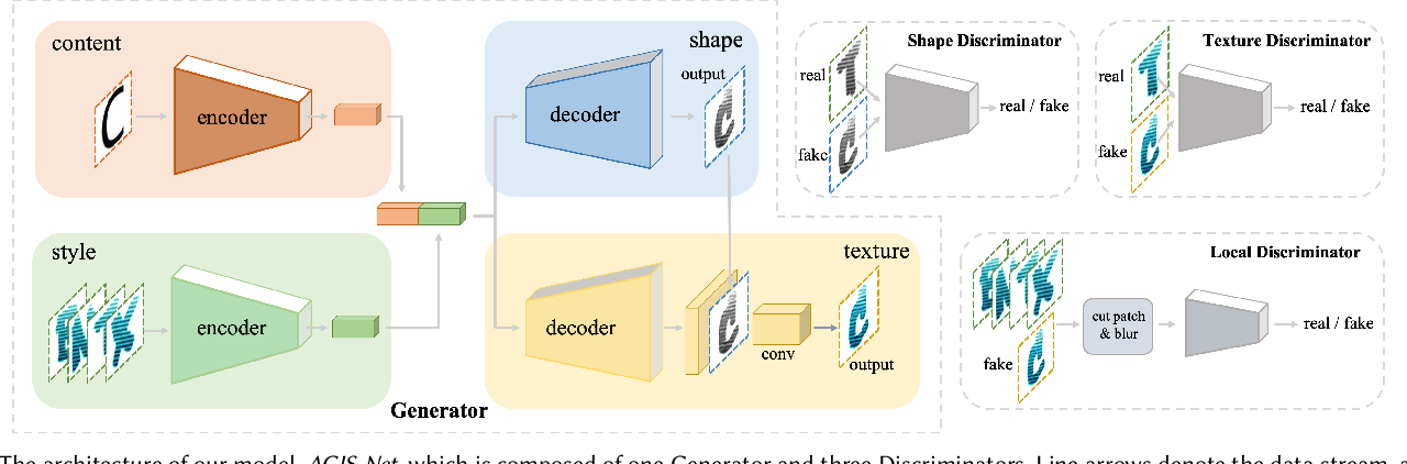 Figure 3 for Artistic Glyph Image Synthesis via One-Stage Few-Shot Learning