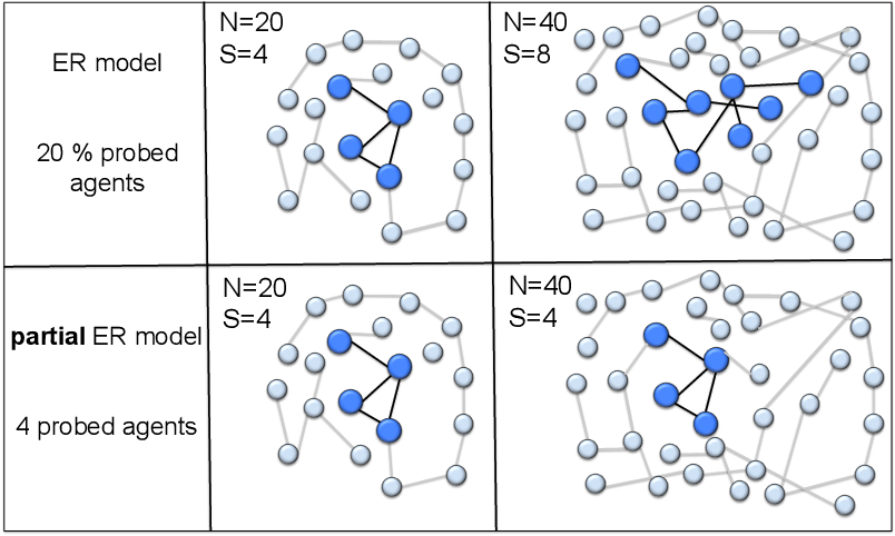 Figure 2 for Inverse Graph Learning over Optimization Networks
