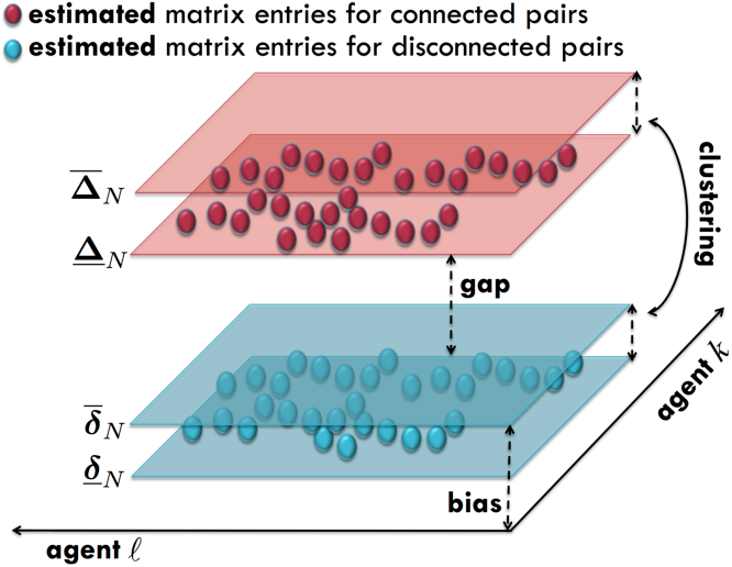 Figure 3 for Inverse Graph Learning over Optimization Networks
