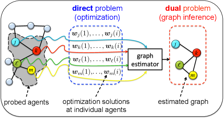Figure 1 for Inverse Graph Learning over Optimization Networks