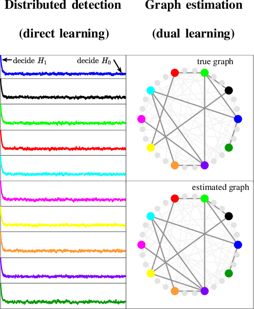Figure 4 for Inverse Graph Learning over Optimization Networks