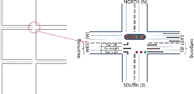 Figure 1 for A Traffic Light Dynamic Control Algorithm with Deep Reinforcement Learning Based on GNN Prediction
