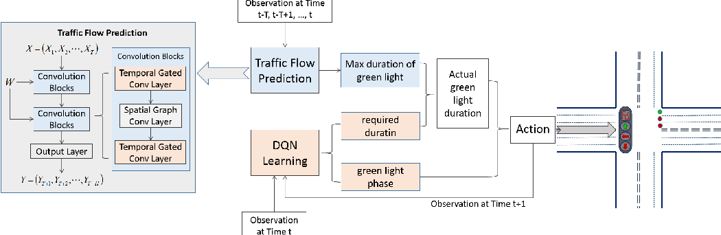 Figure 3 for A Traffic Light Dynamic Control Algorithm with Deep Reinforcement Learning Based on GNN Prediction