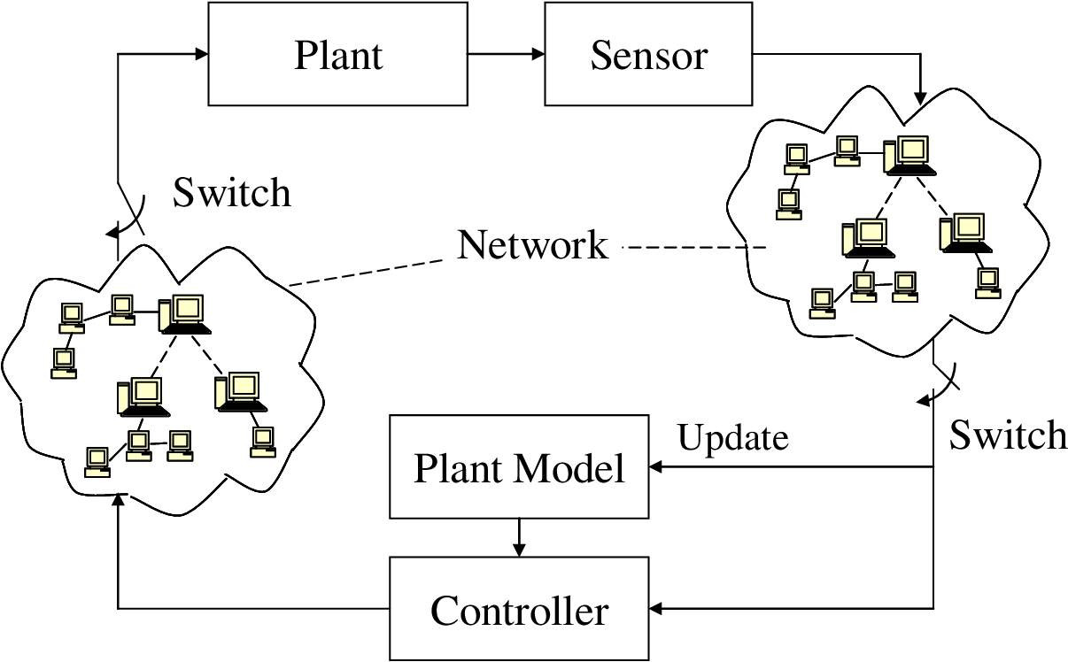 Robust stability conditions for remote SISO DMC controller
