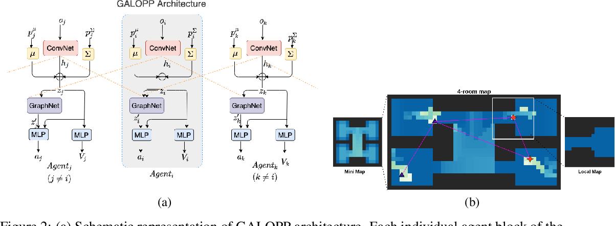 Figure 2 for GALOPP: Multi-Agent Deep Reinforcement Learning For Persistent Monitoring With Localization Constraints