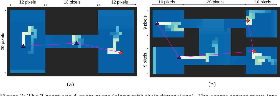 Figure 3 for GALOPP: Multi-Agent Deep Reinforcement Learning For Persistent Monitoring With Localization Constraints