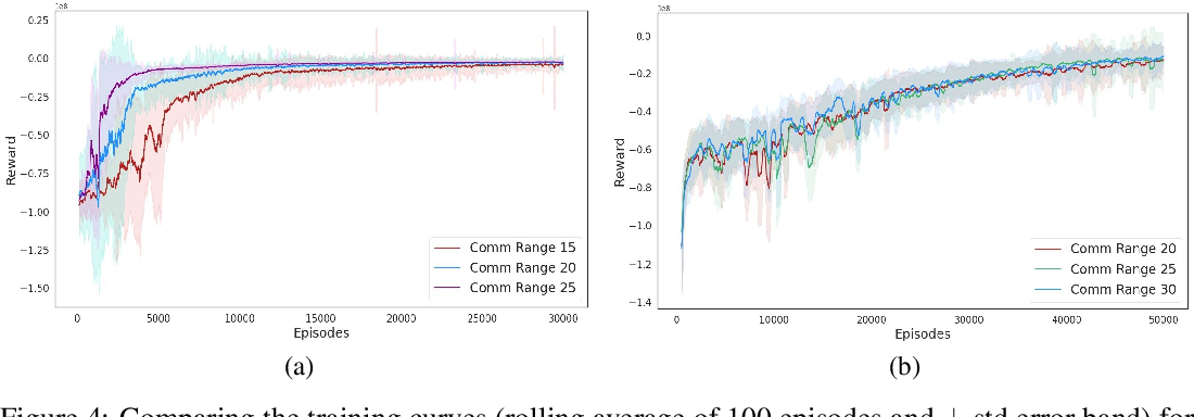 Figure 4 for GALOPP: Multi-Agent Deep Reinforcement Learning For Persistent Monitoring With Localization Constraints