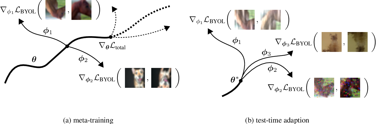 Figure 3 for MT3: Meta Test-Time Training for Self-Supervised Test-Time Adaption