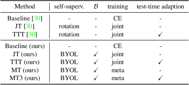 Figure 2 for MT3: Meta Test-Time Training for Self-Supervised Test-Time Adaption