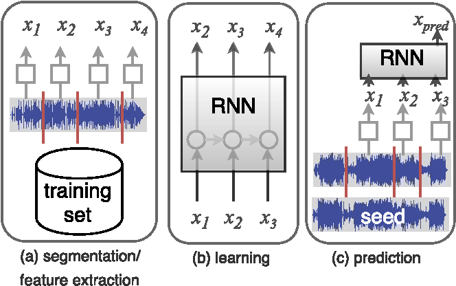 Figure 1 for Towards Playlist Generation Algorithms Using RNNs Trained on Within-Track Transitions