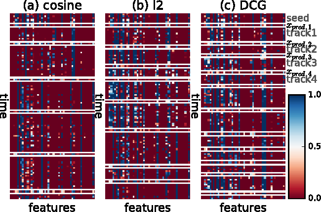 Figure 2 for Towards Playlist Generation Algorithms Using RNNs Trained on Within-Track Transitions