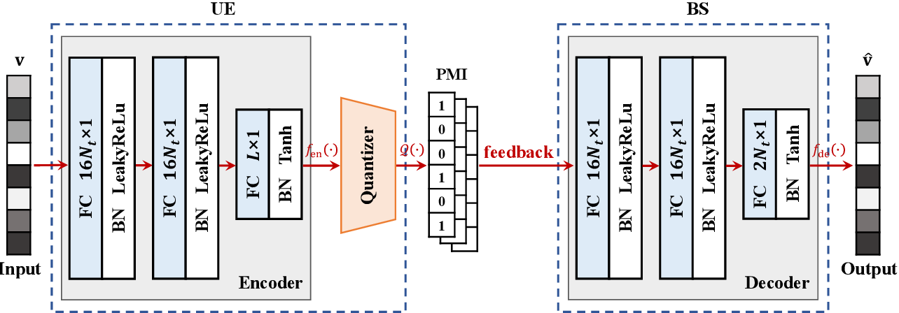 Figure 2 for Deep Learning-based Implicit CSI Feedback in Massive MIMO