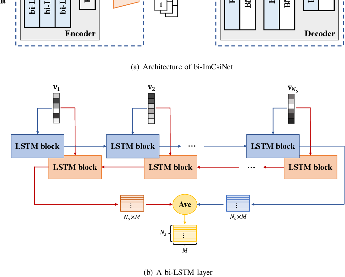 Figure 3 for Deep Learning-based Implicit CSI Feedback in Massive MIMO