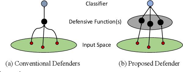 Figure 1 for White-Box Adversarial Defense via Self-Supervised Data Estimation