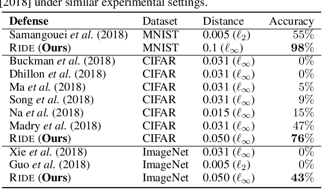 Figure 4 for White-Box Adversarial Defense via Self-Supervised Data Estimation