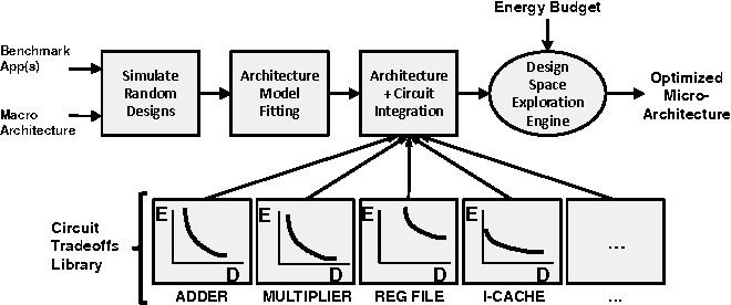 Figure 1 from Energy-performance tradeoffs in processor