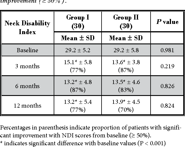 Table 5. Illustration of functional assessment scores by Neck Disability Index and proportion of patients with significant improvement (≥ 50%).